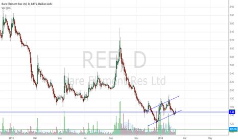 REE: Rare Element Resources Ltd    (NYSEMKT:REE)
