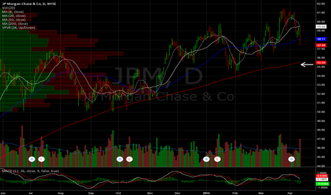 JPM: JP Morgan Daily. Hello 200sma