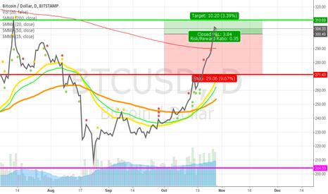 BTCUSD: Break or Fall for bitcoin.