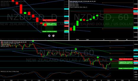 NZDUSD: Continuation of bearish trend in nzdusd