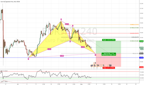 EURJPY: Bullish Bat on EURJPY 4h