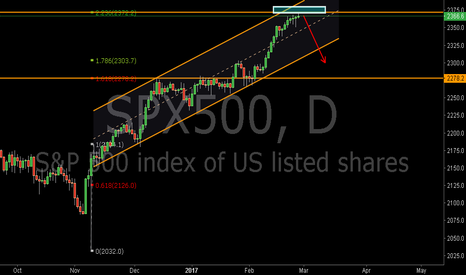SPX500: SPX500:Facing A Important Resistance