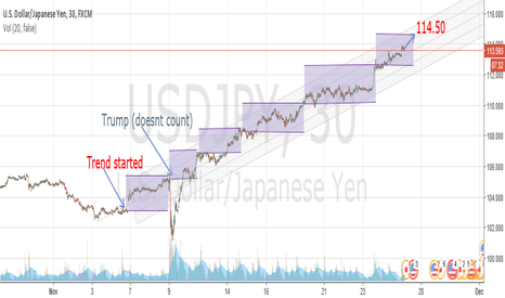 USDJPY: USD/JPY trend on a 30 minutes chart
