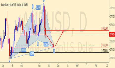 AUDUSD: AUD/USD SIGNAL