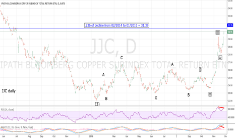 JJC: Tremendous Evidence Indicates Important JJC/Copper Peak