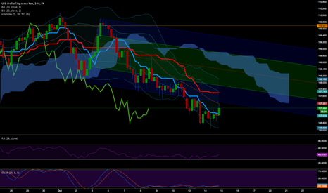 USDJPY: USDJPY 4H short on Pitchfork and Ichimoku