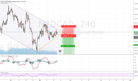 NZDCAD: End of chanel breakout