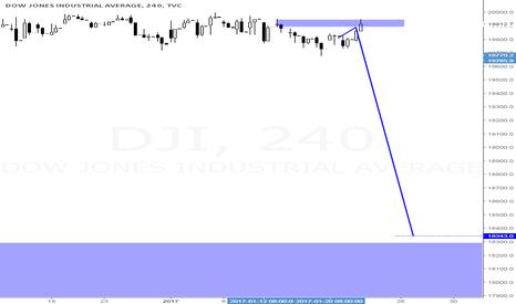 DJI: down for DOW ...