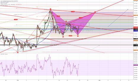 USDJPY: trading range