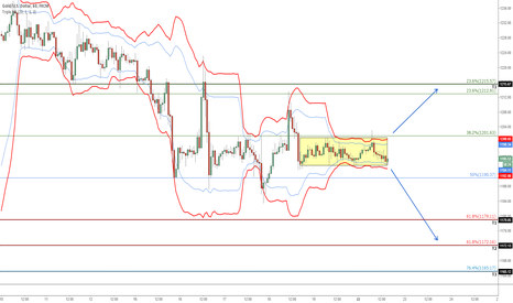 XAUUSD: Gold: Volatility Squeeze setup, breakout imminent