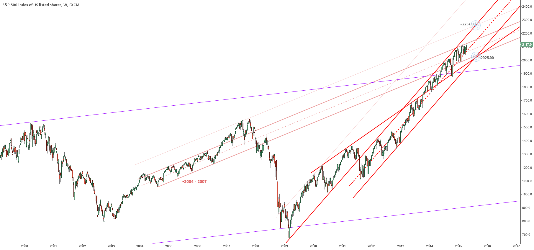S&P Controlling Channels