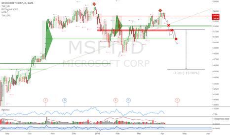 MSFT: Microsoft: Interesting scenario