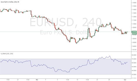 EURUSD: EUR overbought on R_PEMA