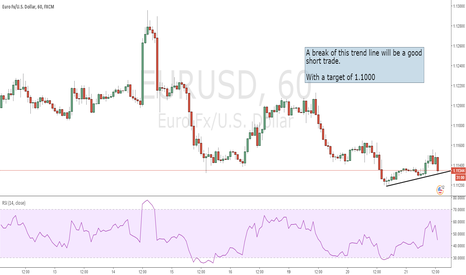 EURUSD: Trend Line Entry....