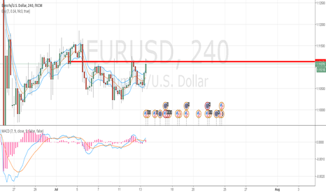 EURUSD: Eur/Usd... sell