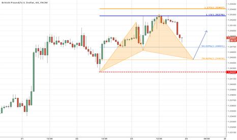 GBPUSD: Potential bullish pattern