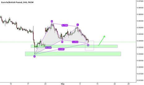 EURGBP: Bullish Gartley Pattern on the EURGBP. Waiting for a buy signal