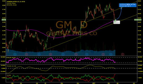 GM: A POSITIVE MOVING AVERAGE CROSS FOR GM