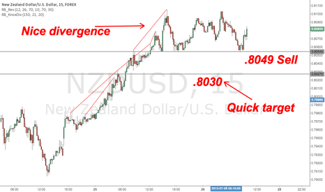 NZDUSD: NZD/USD 15m Sell on Divergence