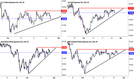 AUDJPY: Multiple JPY wedges (fixed charts)