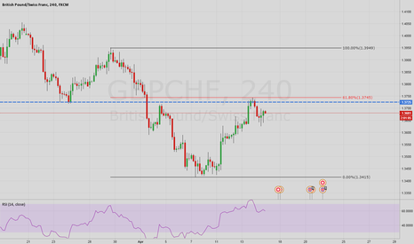 GBPCHF: GBCHF bounced off a resistance level
