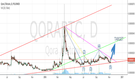 QORABTC: Qora will break out from the triangle very soon! LONG!