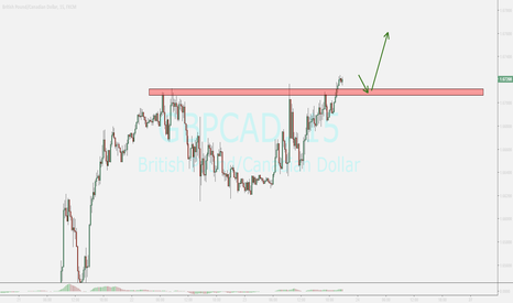 GBPCAD: waiting for ending pullback