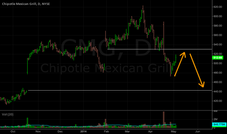 CMG: CMG: Watching the 530 area for a swing short