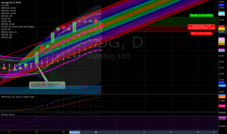 GLOG: GLOG:JUNCTURE 8-10 EMA IS THE NEW TRENDLINE POINT TO CHANNEL