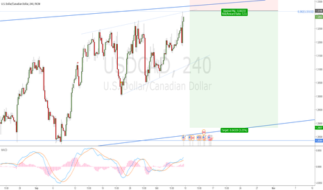 USDCAD: USDCAD: Sell from top