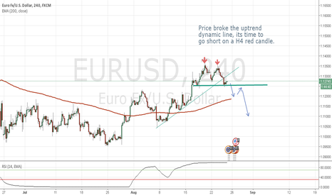 EURUSD: Short EURUSD because the broke uptrend line