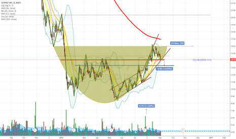 GPRO: What do you think about that? You can see this pattern has been?