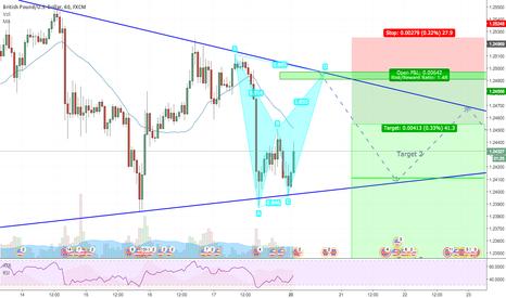 GBPUSD: GBPUSD: Bat pattern setup on triangle pattern