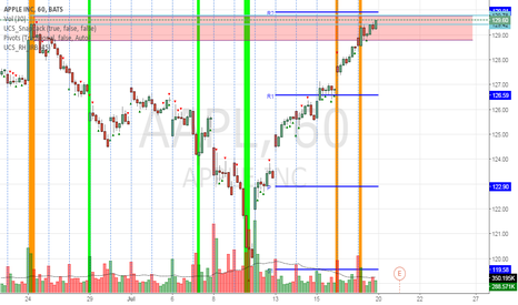 AAPL: AAPL - entered 60 min previous MM order block