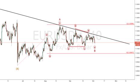 EURUSD: Eur/Usd : Triangle