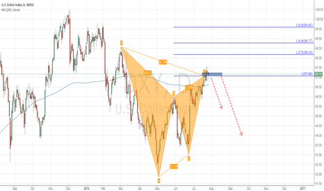 DXY: Gartley pattern for US dollar Index
