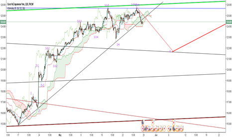 EURJPY: EUR/JPY wave counting