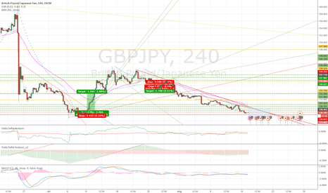 GBPJPY: Massive Wedgie about to show some pain