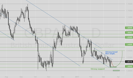 GBPAUD: GBPAUD. Trend line and strong support.