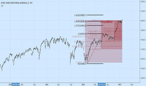 DJI: Can the DJI reach 20568?