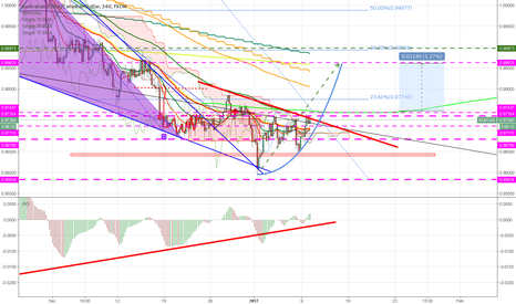 AUDCAD: AUDCAD LOONG