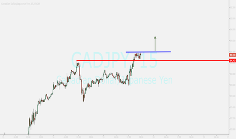 CADJPY: CADJPY ....buying after breakout
