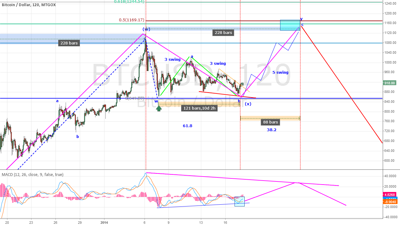 BTCUSD - Short term Bullish to 1100-1150 zone