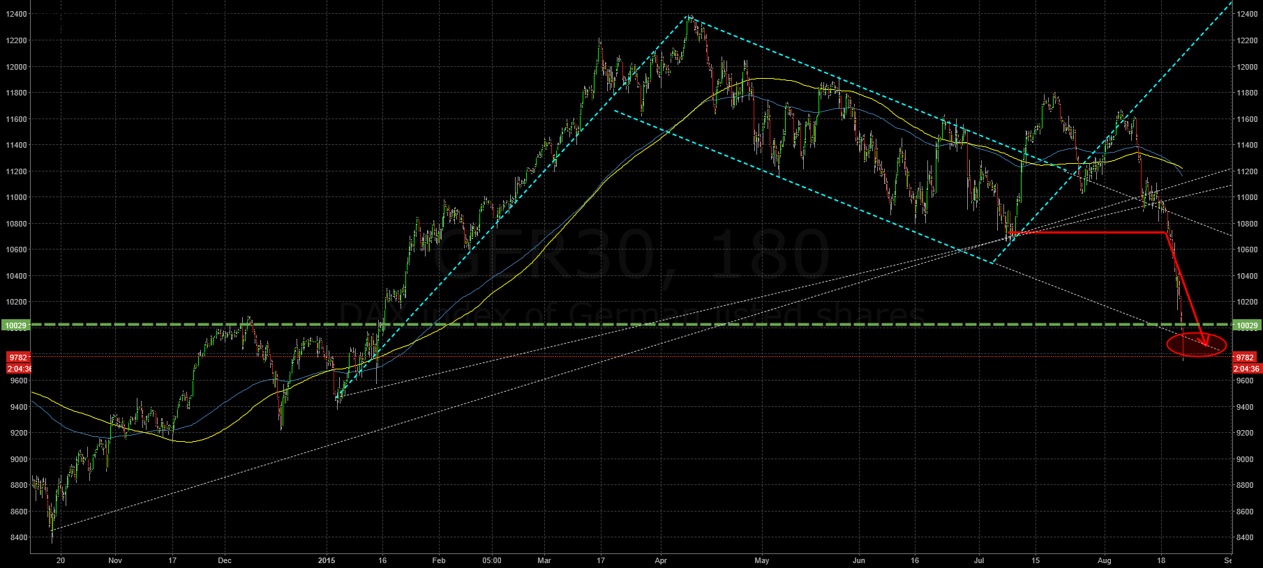 The (un)exspected 1000 points downwave has become reality