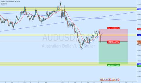 AUDUSD: AUD/USD - Updated Chart: Short