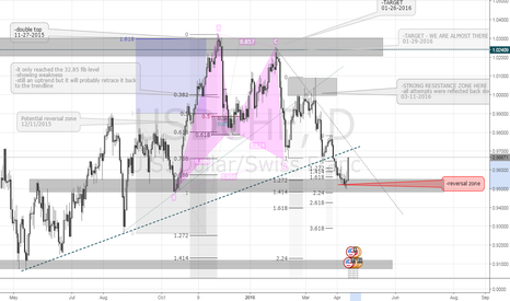 USDCHF: USDCHF | 1D | UPDATE TO YESTERDAY'S POST