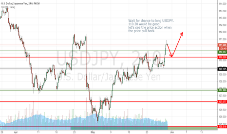 USDJPY: CHANCE TO LONG USDJPY