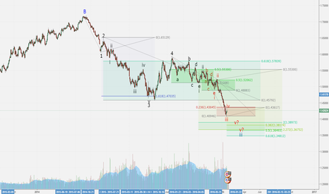 GBPUSD: GBPUSD continuation of downtrend wave C