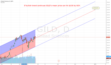 GILD: GILD EOY projection