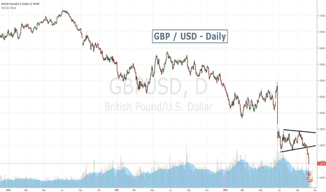 GBPUSD: GBP feather weakness